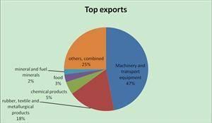 China's top exports