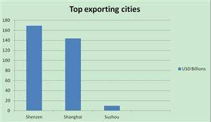 Exporting cities