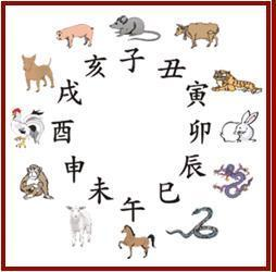 Ancient explanation for Chinese Zodiac Signs