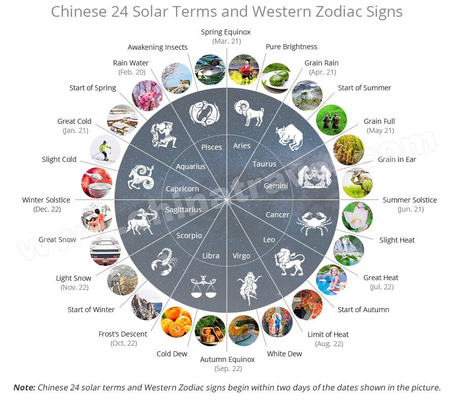 Spring Equinox 2020.Chinese 24 Solar Terms 2019 2020 Traditional Chinese Culture