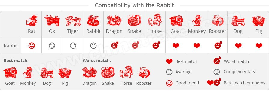 Year the Rabbit - Chinese Zodiac: Predictions for Rabbits